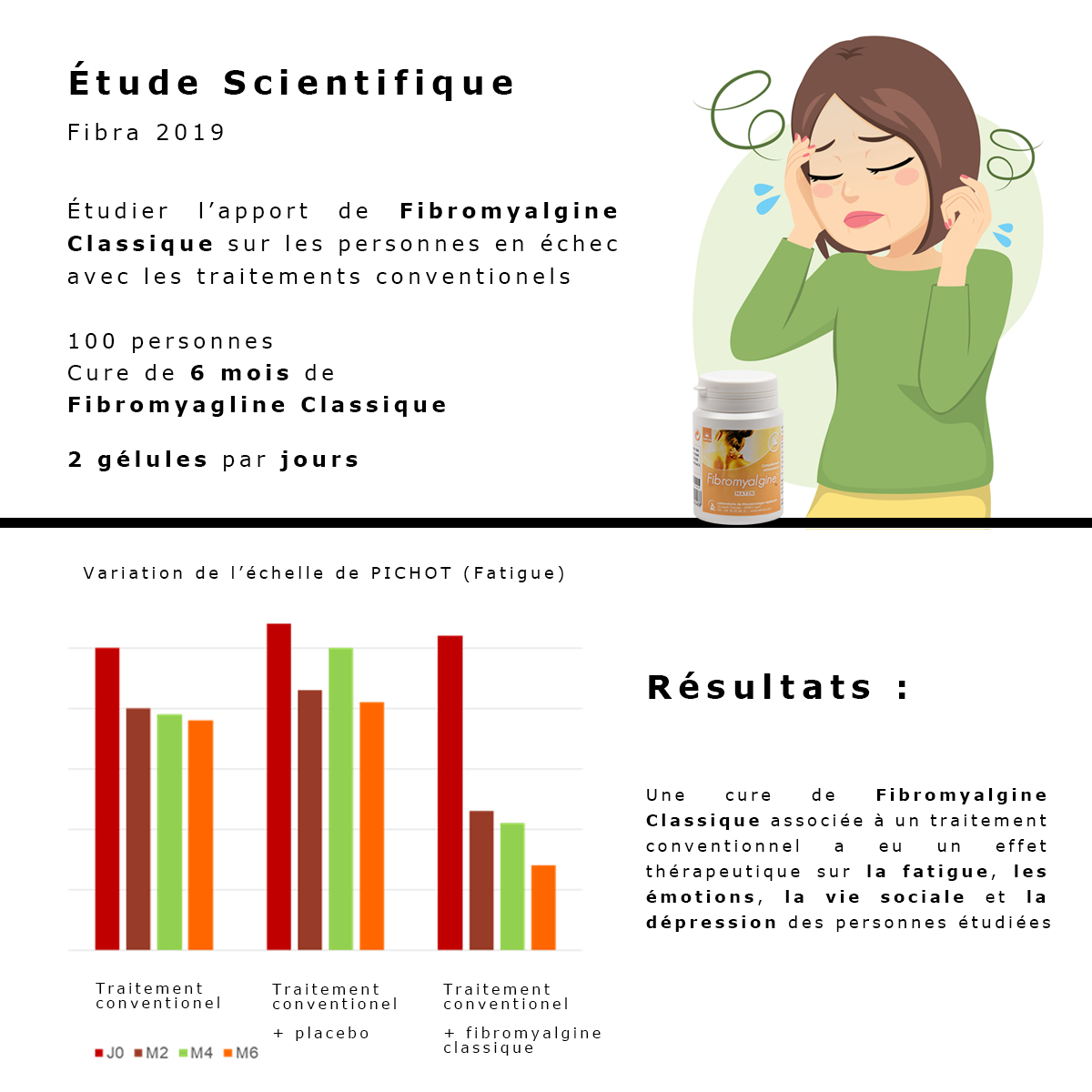 Etude scientifique fibra 2019