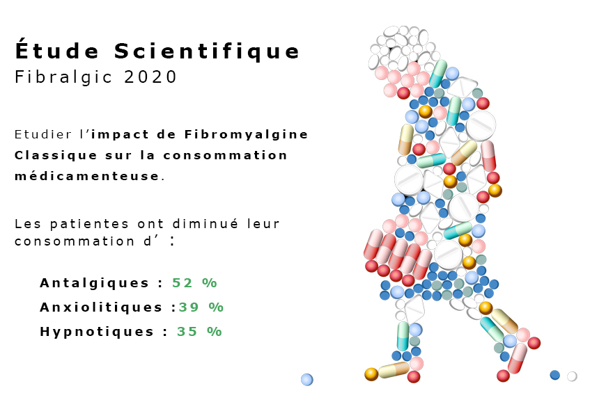 Fibralgic etude scientifique Labrha